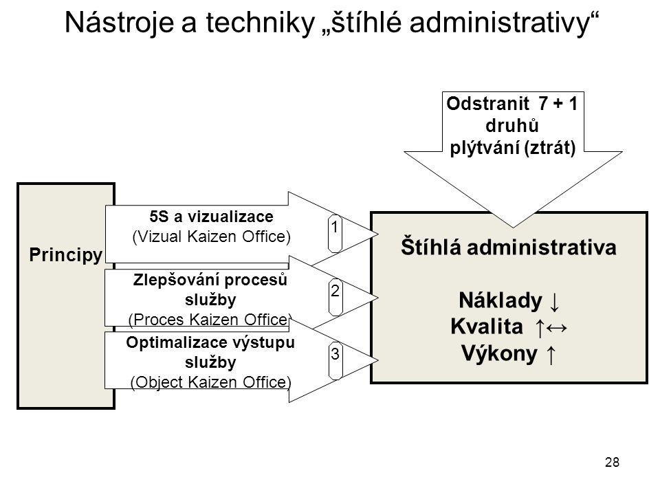 "28 Nástroje a techniky ""štíhlé administrativy"" štíhlé administrativy""nástrojů a technik ""štíhlé administrativy"" Principy Štíhlá administrativa Náklady"