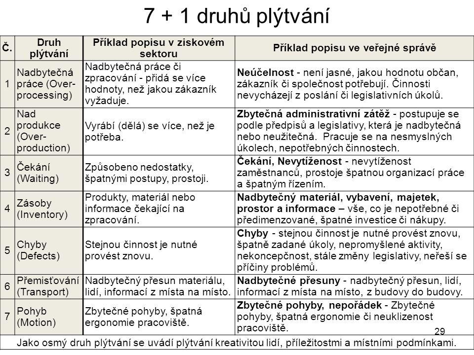 29 7 + 1 druhů plýtvání Č. Druh plýtvání Příklad popisu v ziskovém sektoru Příklad popisu ve veřejné správě 1 Nadbytečná práce (Over- processing) Nadb