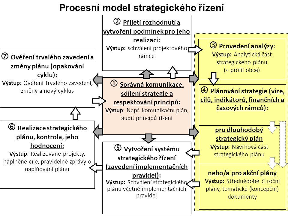 34 Procesní model strategického řízení Zdroj: NSZM  Přijetí rozhodnutí a vytvoření podmínek pro jeho realizaci: Výstup: schválení projektového rámce