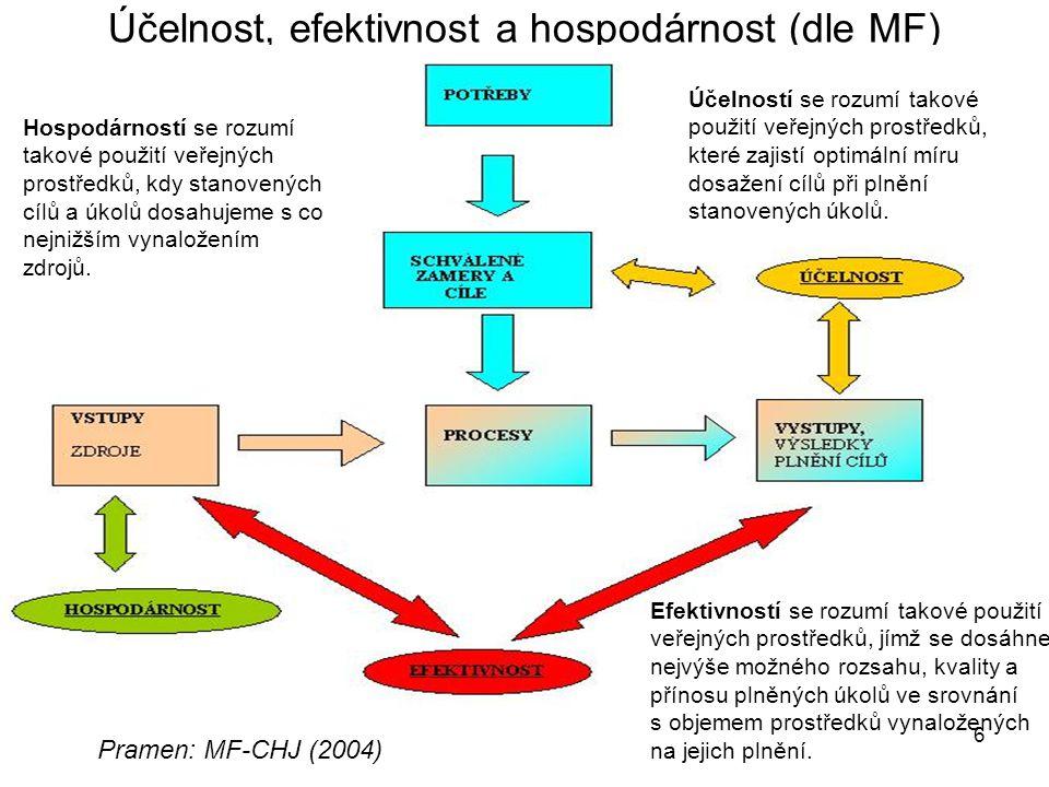 6 Účelnost, efektivnost a hospodárnost (dle MF) + vliv na ŽP Pramen: MF-CHJ (2004) Účelností se rozumí takové použití veřejných prostředků, které zaji