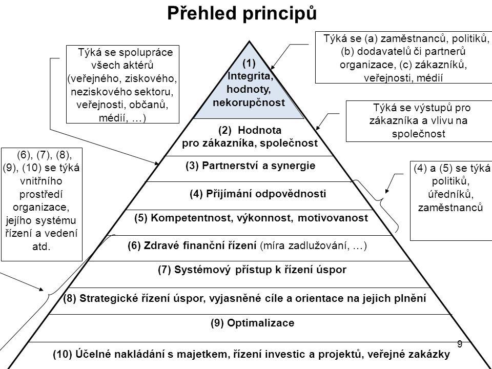 9 Přehled principů Týká se (a) zaměstnanců, politiků, (b) dodavatelů či partnerů organizace, (c) zákazníků, veřejnosti, médií (6), (7), (8), (9), (10)