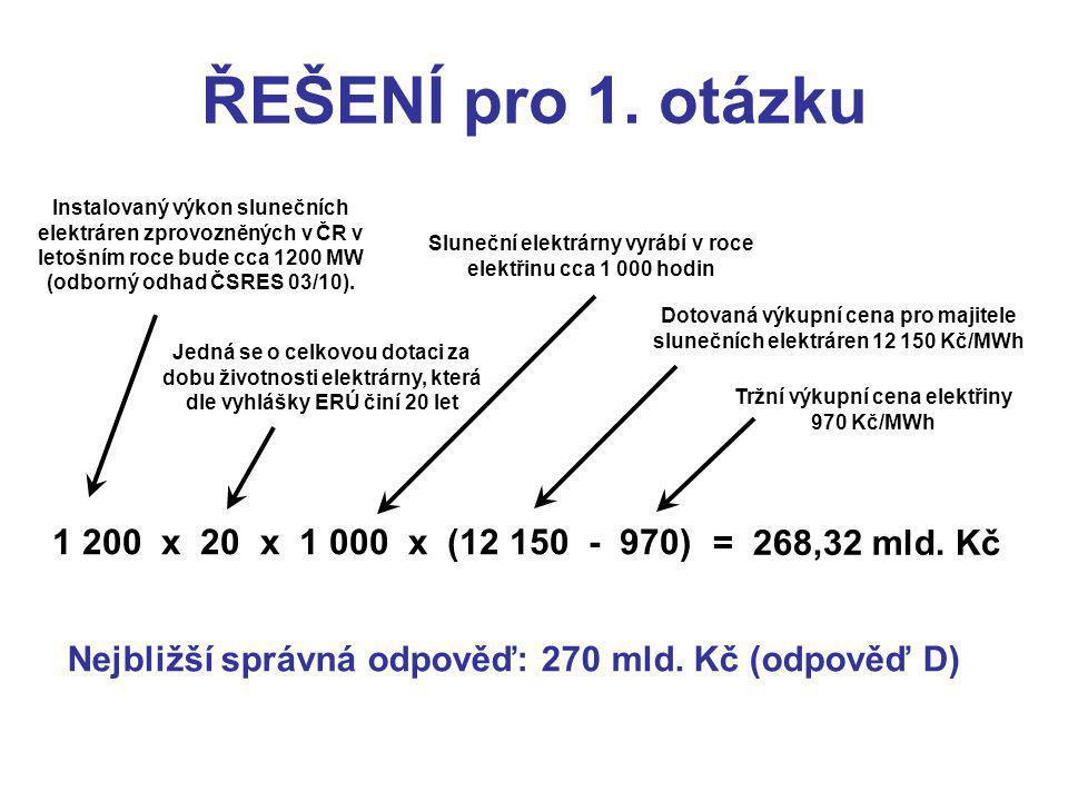 = 268,32 mld. Kč Instalovaný výkon slunečních elektráren zprovozněných v ČR v letošním roce bude cca 1200 MW (odborný odhad ČSRES 03/10). Jedná se o c