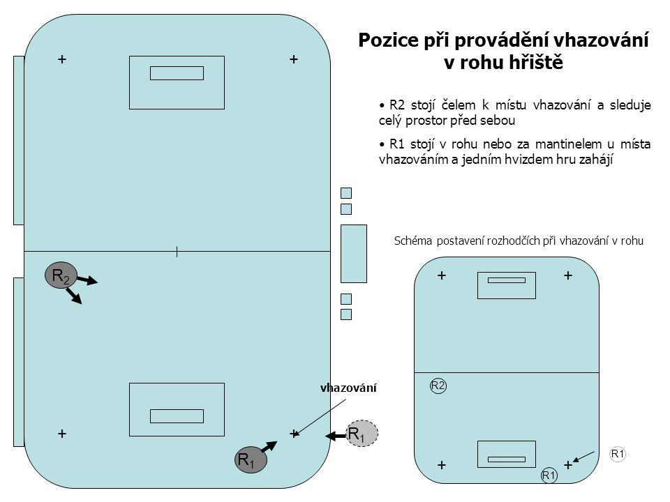 R2R2 R1R1 Pozice při provádění vhazování v rohu hřiště R2 stojí čelem k místu vhazování a sleduje celý prostor před sebou R1 stojí v rohu nebo za mantinelem u místa vhazováním a jedním hvizdem hru zahájí + + + + R2 R1 ++ ++ R1R1 vhazování Schéma postavení rozhodčích při vhazování v rohu
