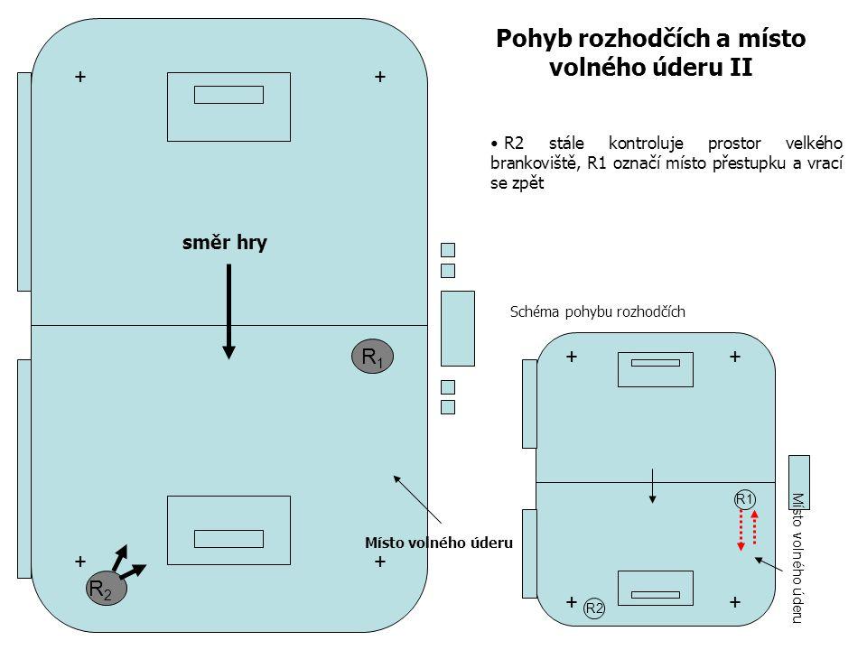 R1R1 R2R2 Pohyb rozhodčích a místo volného úderu II R2 stále kontroluje prostor velkého brankoviště, R1 označí místo přestupku a vrací se zpět + + + + R1 R2 ++ ++ Místo volného úderu směr hry Schéma pohybu rozhodčích