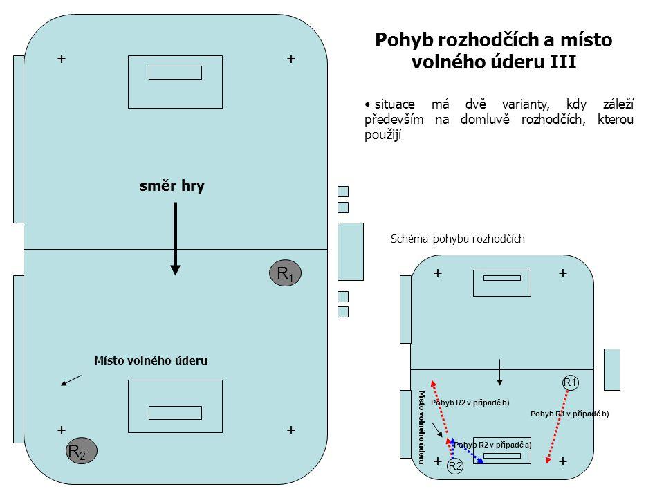 R1R1 R2R2 Pohyb rozhodčích a místo volného úderu III + + + + R1 R2 ++ ++ Místo volného úderu Pohyb R1 v případě b) Pohyb R2 v případě b) Pohyb R2 v případě a) Schéma pohybu rozhodčích situace má dvě varianty, kdy záleží především na domluvě rozhodčích, kterou použijí směr hry