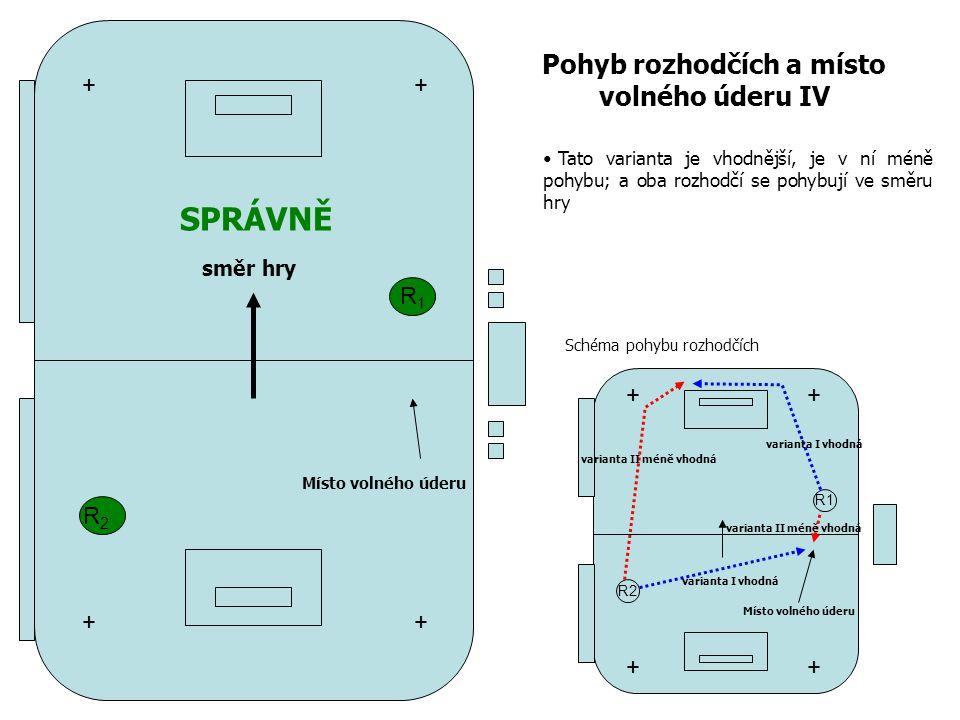 R1R1 R2R2 Pohyb rozhodčích a místo volného úderu IV + + + + R1 R2 ++ ++ Místo volného úderu varianta I vhodná varianta II méně vhodná směr hry SPRÁVNĚ Tato varianta je vhodnější, je v ní méně pohybu; a oba rozhodčí se pohybují ve směru hry Schéma pohybu rozhodčích