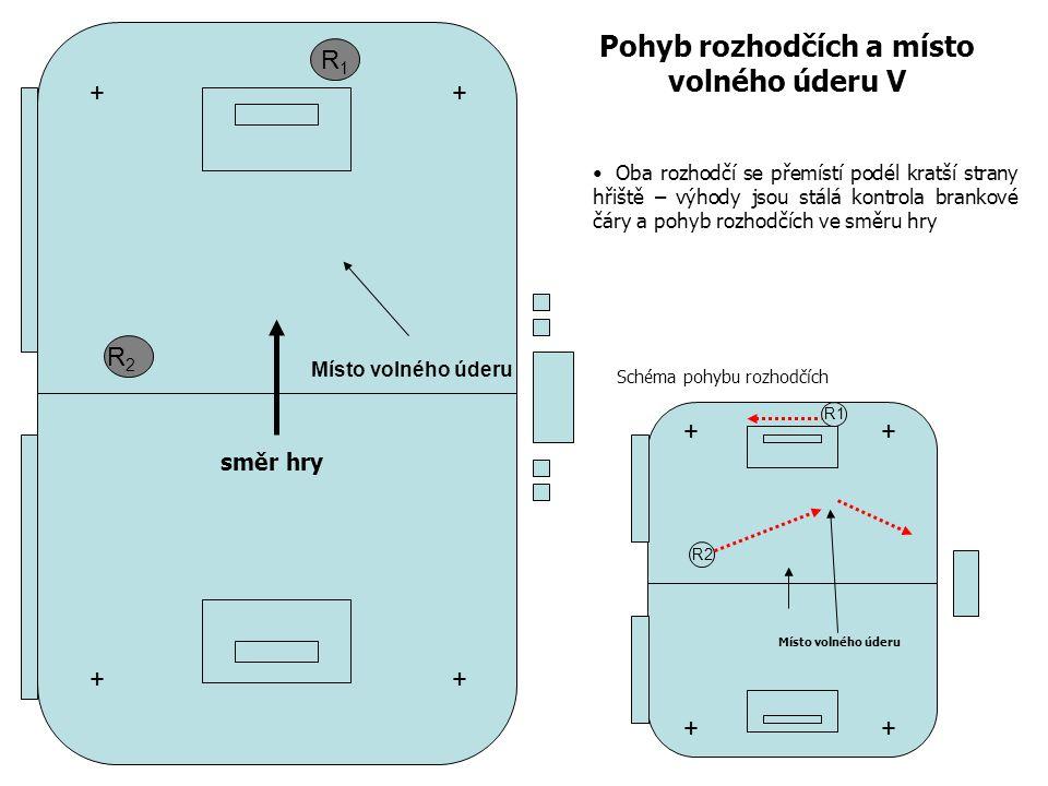 R1R1 R2R2 Pohyb rozhodčích a místo volného úderu V + + + + R1 R2 ++ ++ Místo volného úderu směr hry Oba rozhodčí se přemístí podél kratší strany hřiště – výhody jsou stálá kontrola brankové čáry a pohyb rozhodčích ve směru hry Schéma pohybu rozhodčích