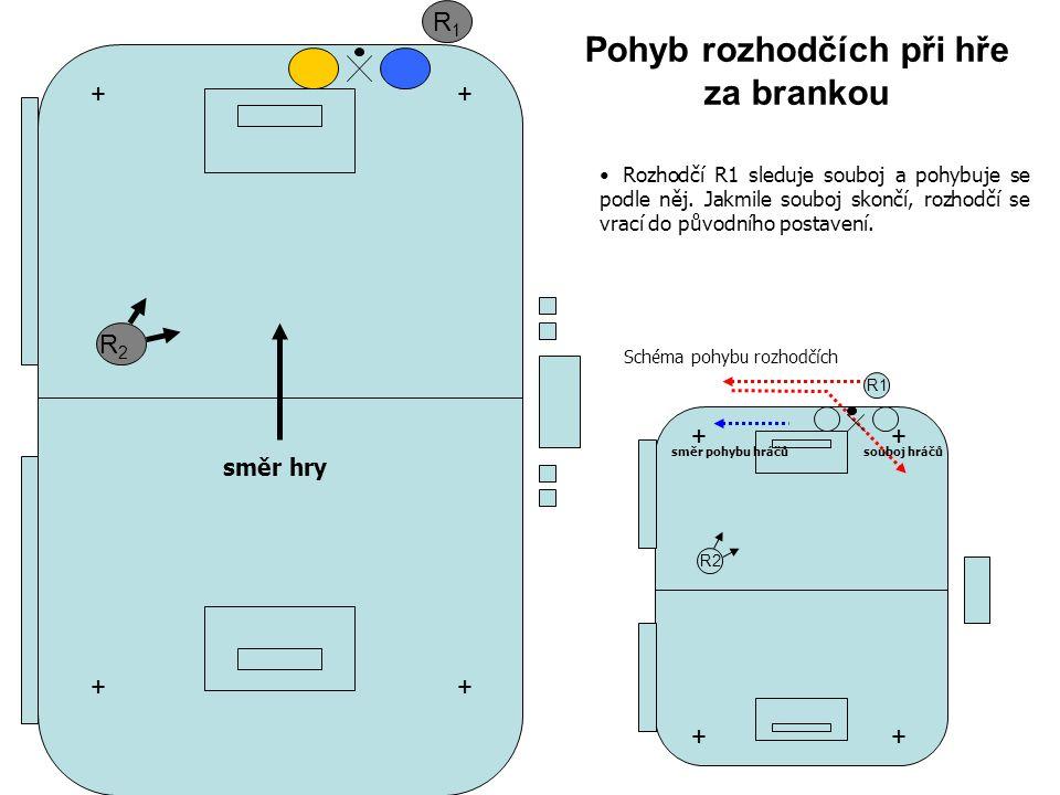 R1R1 R2R2 Pohyb rozhodčích při hře za brankou + + + + R1 R2 ++ ++ souboj hráčůsměr pohybu hráčů Schéma pohybu rozhodčích Rozhodčí R1 sleduje souboj a pohybuje se podle něj.