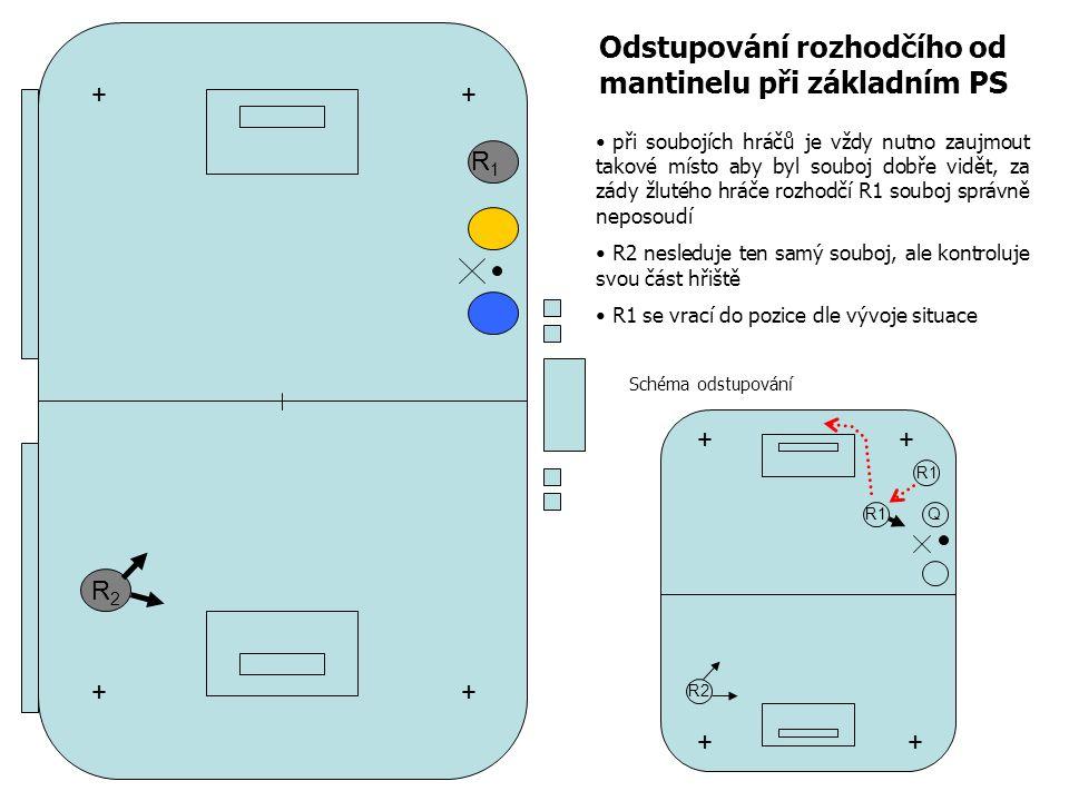 R2R2 R1R1 Odstupování rozhodčího od mantinelu při základním PS při soubojích hráčů je vždy nutno zaujmout takové místo aby byl souboj dobře vidět, za zády žlutého hráče rozhodčí R1 souboj správně neposoudí R2 nesleduje ten samý souboj, ale kontroluje svou část hřiště R1 se vrací do pozice dle vývoje situace + + + + R2 Q R1 ++ ++ Schéma odstupování