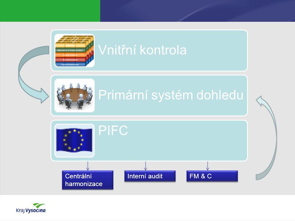 Vnitřní kontrola Primární systém dohledu PIFC Centrální harmonizace Interní audit FM & C