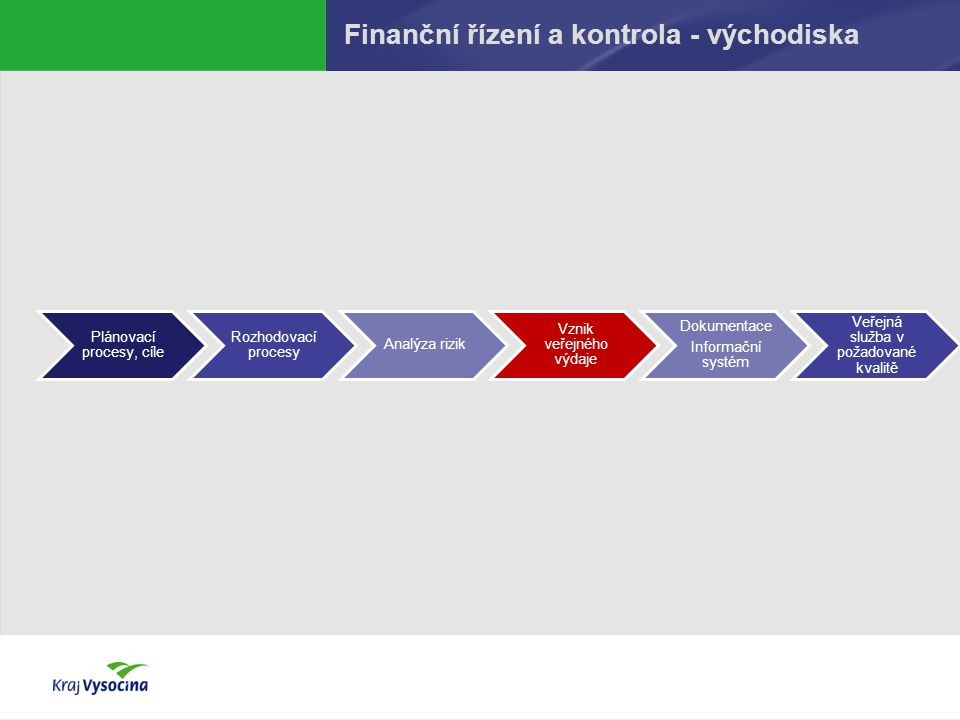 Finanční řízení a kontrola - východiska Plánovací procesy, cíle Rozhodovací procesy Analýza rizik Vznik veřejného výdaje Dokumentace Informační systém