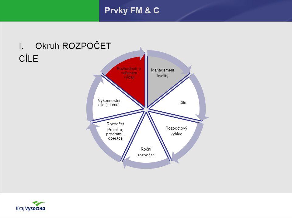 Prvky FM & C Management kvality Cíle Rozpočtový výhled Roční rozpočet Rozpočet Projektu, programu, operace Výkonnostní cíle (kritéria) Rozhodnutí o ve