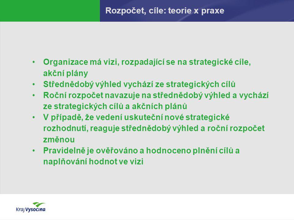 Rozpočet, cíle: teorie x praxe Organizace má vizi, rozpadající se na strategické cíle, akční plány Střednědobý výhled vychází ze strategických cílů Ro