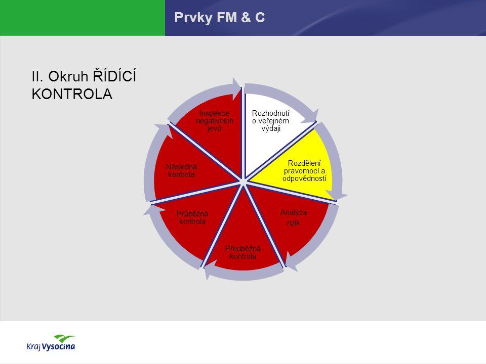 Prvky FM & C Rozhodnutí o veřejném výdaji Rozdělení pravomocí a odpovědností Analýza rizik Předběžná kontrola Průběžná kontrola Následná kontrola Insp