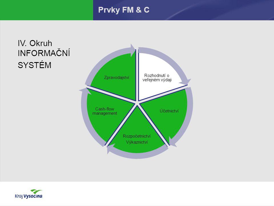Prvky FM & C Rozhodnutí o veřejném výdaji Účetnictví Rozpočetnictví Výkaznictví Cash-flow management Zpravodajství IV. Okruh INFORMAČNÍ SYSTÉM