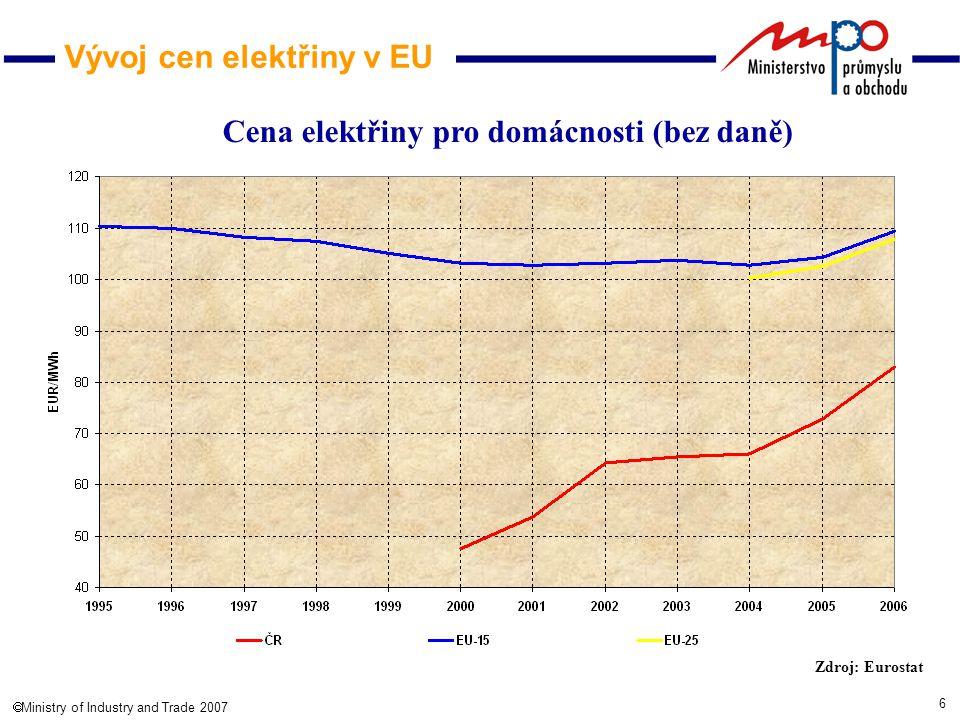 6  Ministry of Industry and Trade 2007 Vývoj cen elektřiny v EU Cena elektřiny pro domácnosti (bez daně) Zdroj: Eurostat