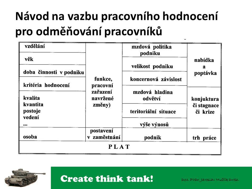 Create think tank! Doc. PhDr. Jaroslav Mužík DrSc. Návod na vazbu pracovního hodnocení pro odměňování pracovníků