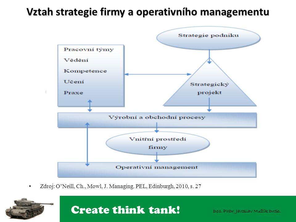 Create think tank! Doc. PhDr. Jaroslav Mužík DrSc. Vztah strategie firmy a operativního managementu Zdroj: O'Neill, Ch., Mowl, J. Managing. PEL, Edinb
