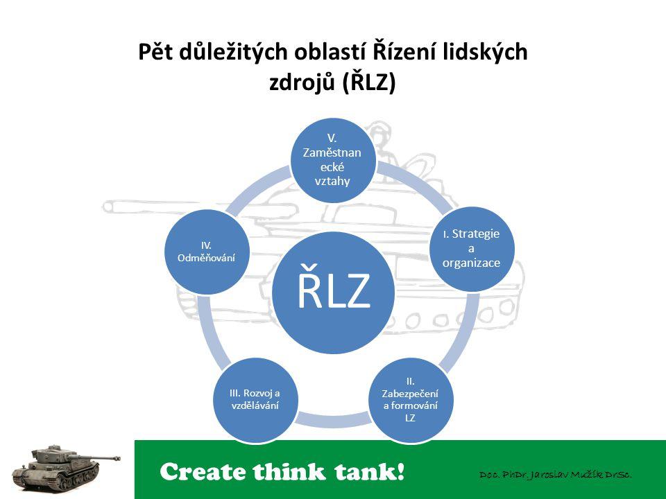 Create think tank! Doc. PhDr. Jaroslav Mužík DrSc. Pět důležitých oblastí Řízení lidských zdrojů (ŘLZ) ŘLZ V. Zaměstnan ecké vztahy I. Strategie a org