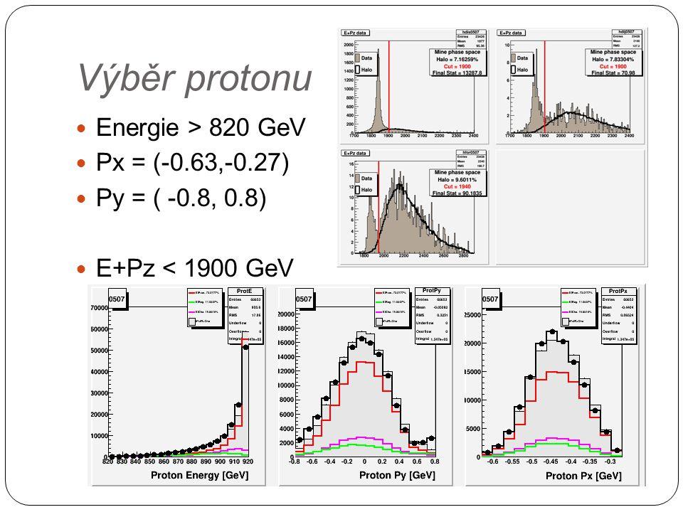 Výběr protonu Energie > 820 GeV Px = (-0.63,-0.27) Py = ( -0.8, 0.8) E+Pz < 1900 GeV Odstran ě ní pozadí