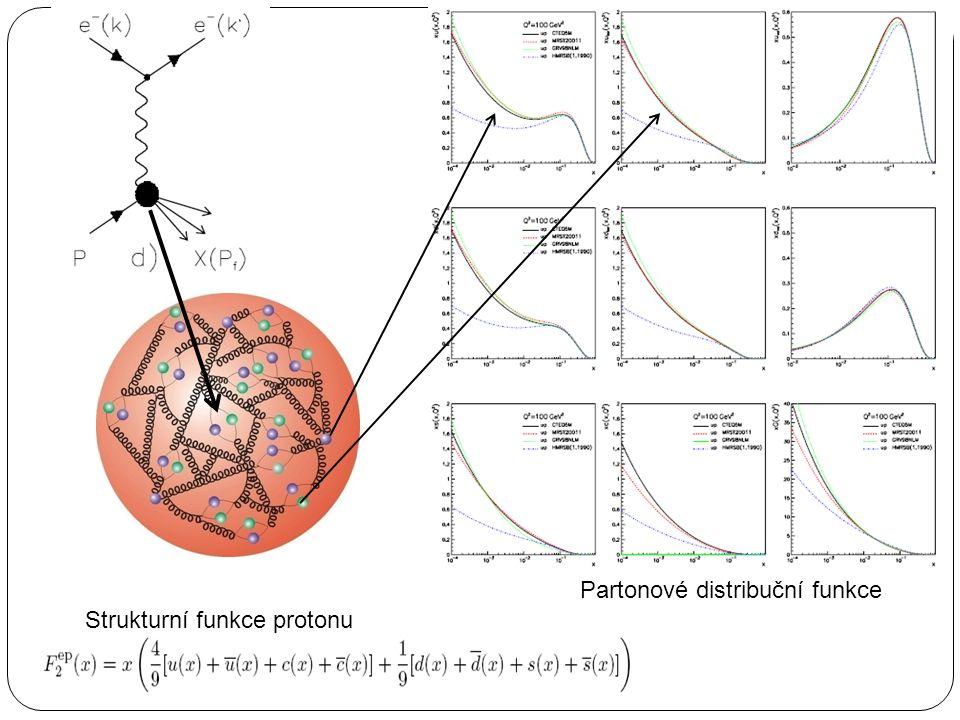 Partonové distribuční funkce Strukturní funkce protonu