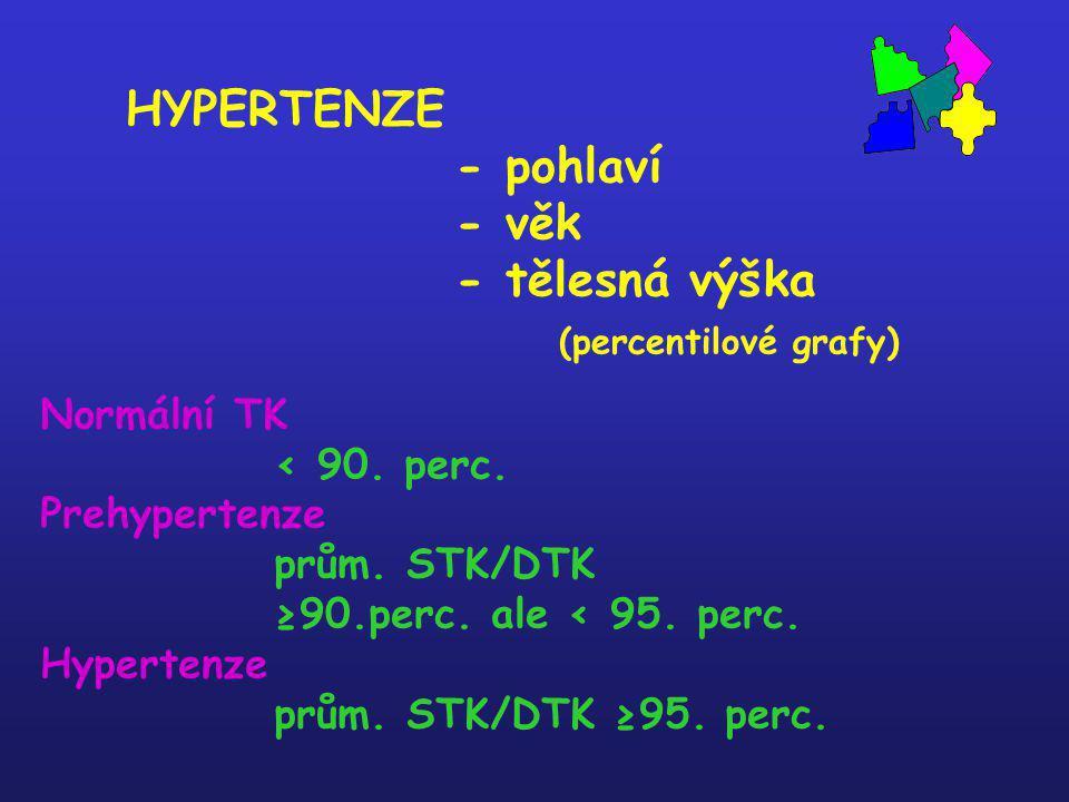 HYPERTENZE - pohlaví - věk - tělesná výška (percentilové grafy) Normální TK < 90. perc. Prehypertenze prům. STK/DTK ≥90.perc. ale < 95. perc. Hyperten