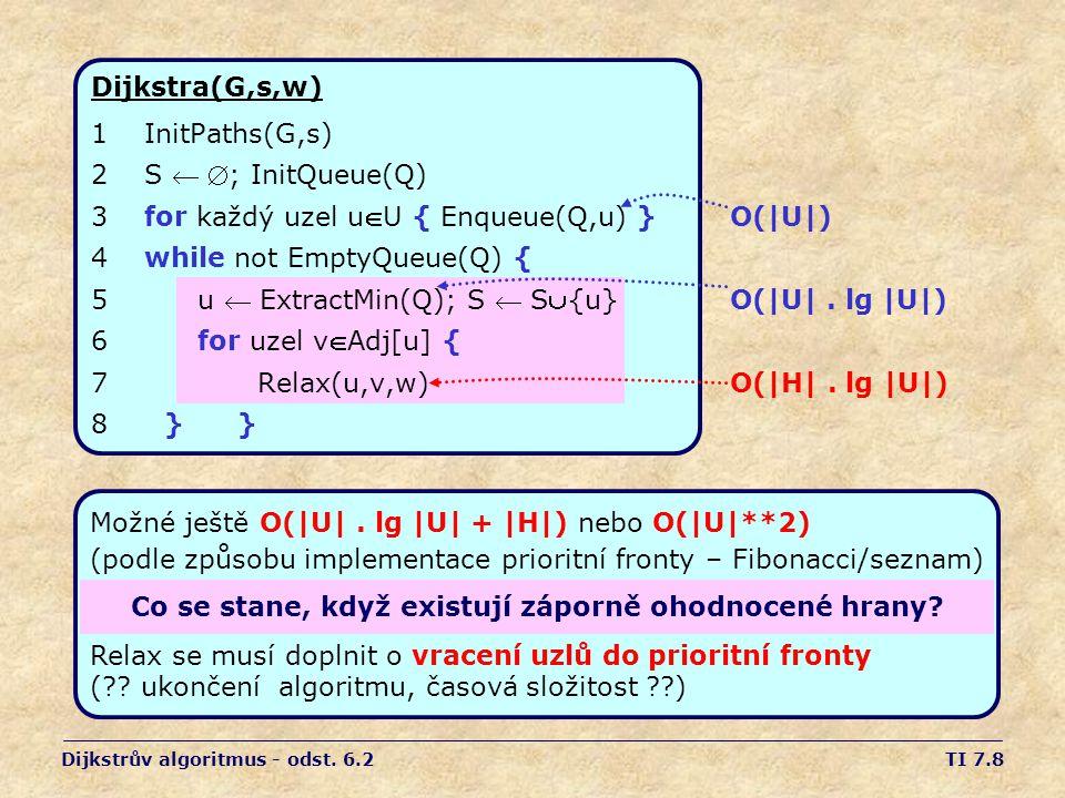 TI 7.9 Důkaz správnosti Dijkstrova algoritmu Tvrzení: Při uzavření uzlu u (řádka 5...
