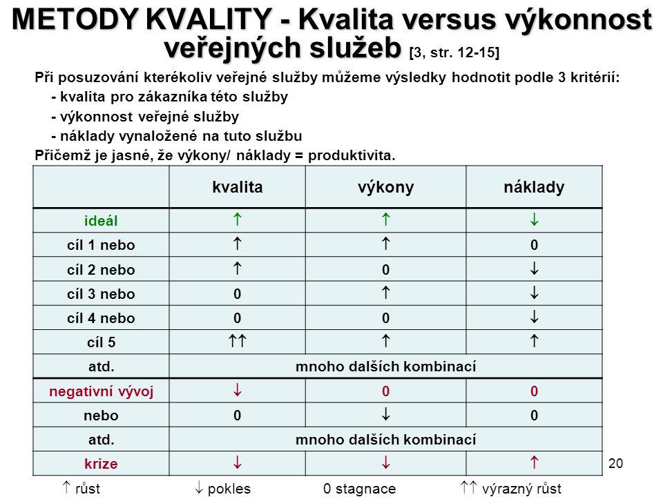 20 METODY KVALITY - Kvalita versus výkonnost veřejných služeb METODY KVALITY - Kvalita versus výkonnost veřejných služeb [3, str. 12-15]  růst  pokl