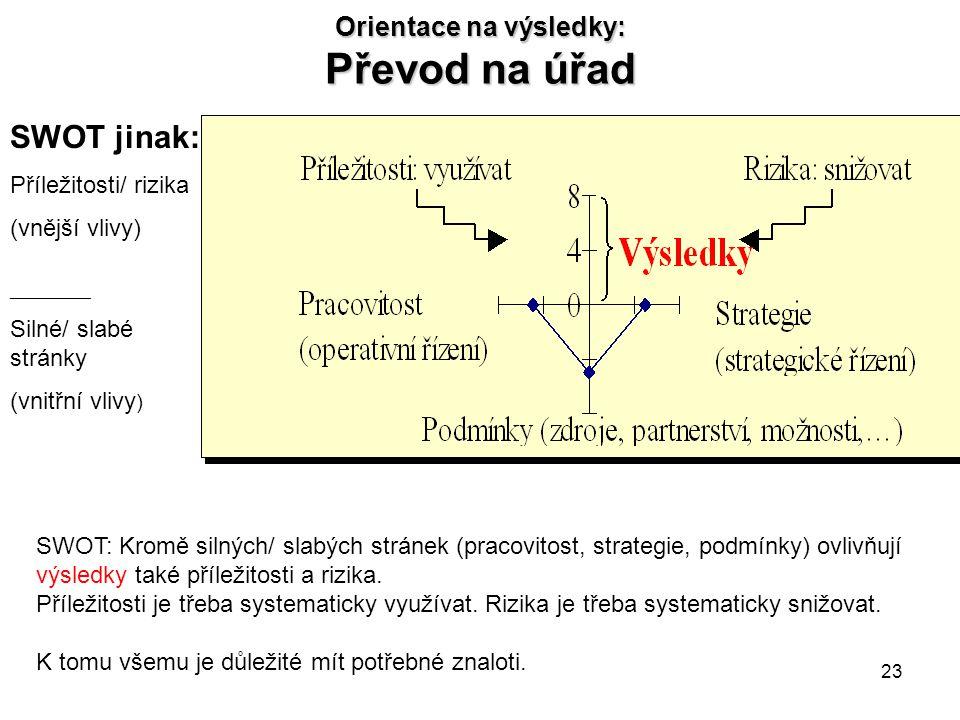 23 Orientace na výsledky: Převod na úřad SWOT jinak: Příležitosti/ rizika (vnější vlivy) _________ Silné/ slabé stránky (vnitřní vlivy ) SWOT: Kromě s