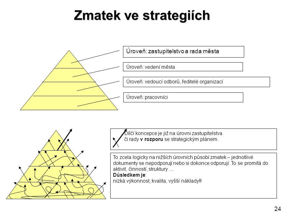 24 Zmatek ve strategiích Dílčí koncepce je již na úrovni zastupitelstva či rady v rozporu se strategickým plánem. To zcela logicky na nižších úrovních