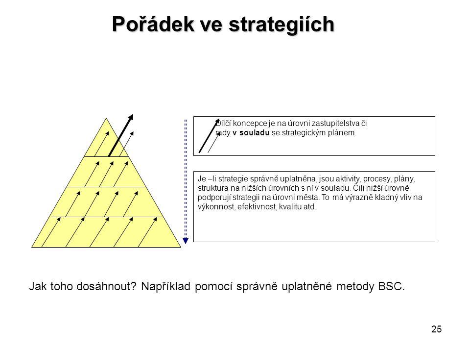 25 Pořádek ve strategiích Dílčí koncepce je na úrovni zastupitelstva či rady v souladu se strategickým plánem. Je –li strategie správně uplatněna, jso