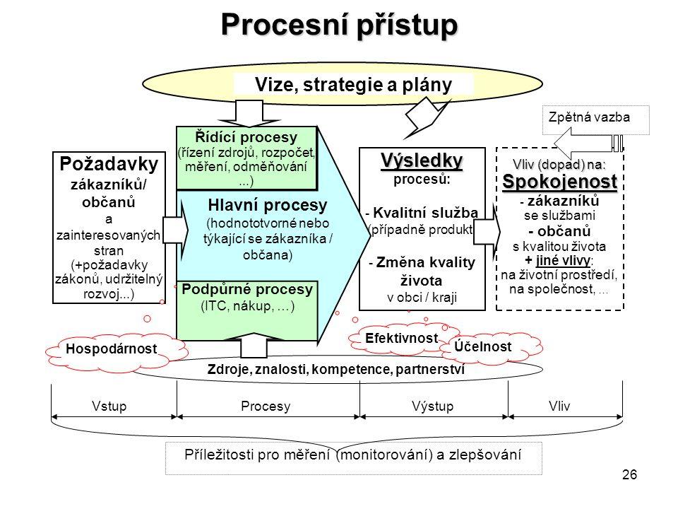 26 Procesní přístup Výsledky Výsledky procesů: - Kvalitní služba (případně produkt) - Změna kvality života v obci / kraji Zdroje, znalosti, kompetence