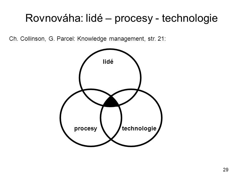 29 Rovnováha: lidé – procesy - technologie Ch. Collinson, G. Parcel: Knowledge management, str. 21: lidé procesytechnologie