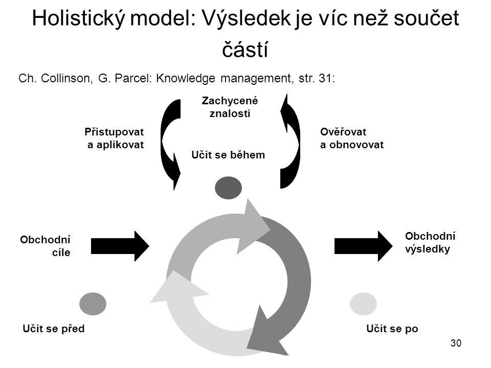 30 Holistický model: Výsledek je víc než součet částí Ch. Collinson, G. Parcel: Knowledge management, str. 31: Učit se před Obchodní výsledky Obchodní