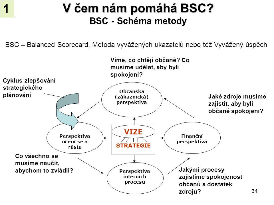 34 V čem nám pomáhá BSC? V čem nám pomáhá BSC? BSC - Schéma metody STRATEGIE VIZE Občanská (zákaznická) perspektiva Finanční perspektiva Perspektiva i