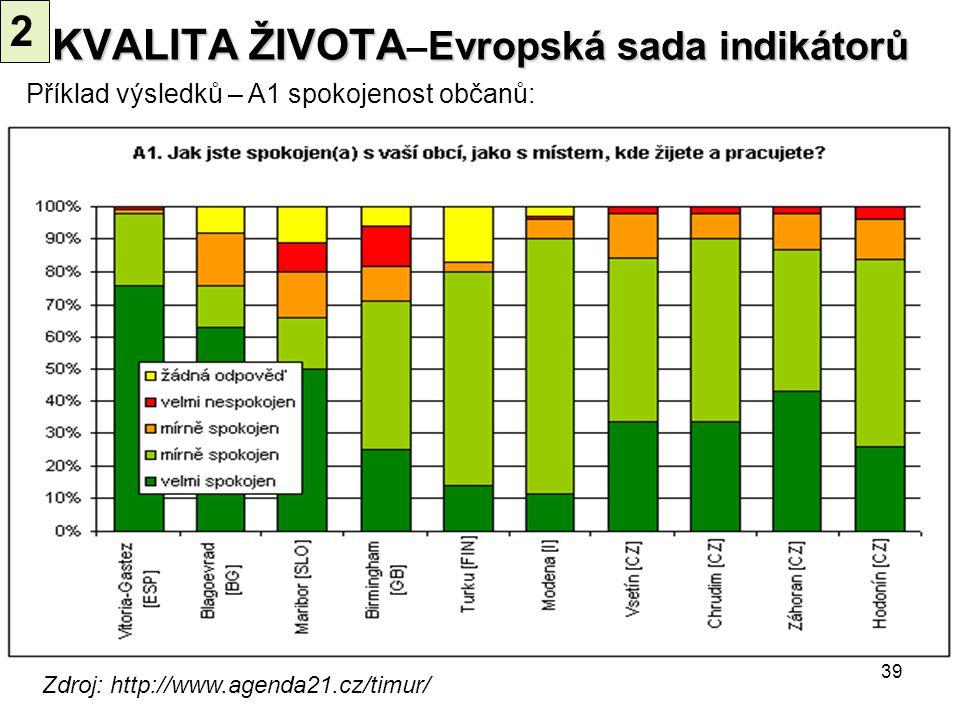39 Zdroj: http://www.agenda21.cz/timur/ Příklad výsledků – A1 spokojenost občanů: KVALITA ŽIVOTA Evropská sada indikátorů KVALITA ŽIVOTA – Evropská sa