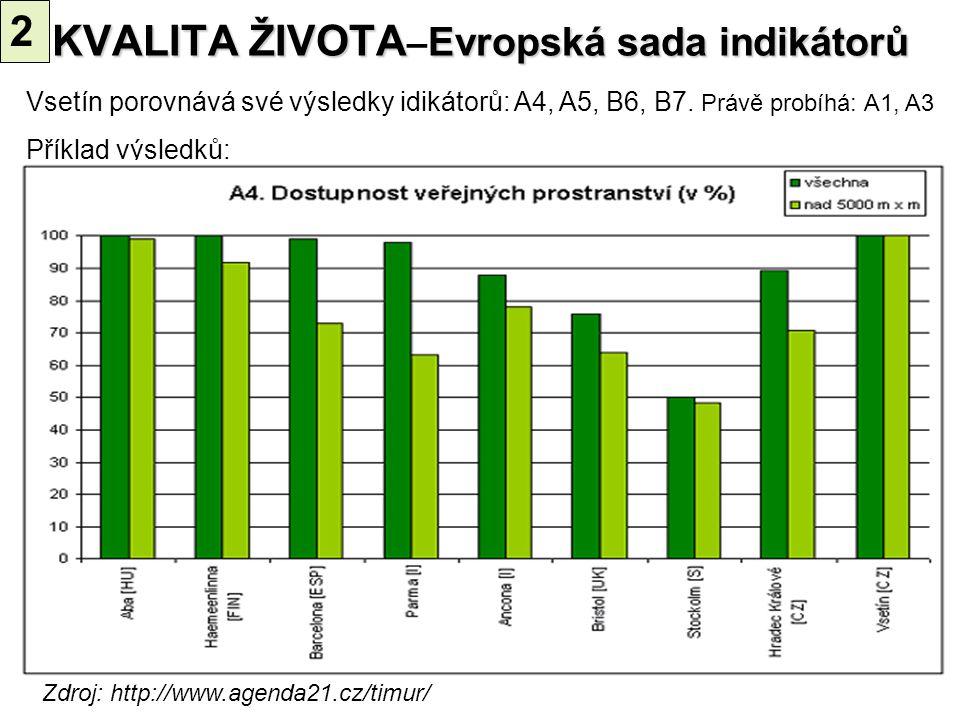 40 Zdroj: http://www.agenda21.cz/timur/ Vsetín porovnává své výsledky idikátorů: A4, A5, B6, B7. Právě probíhá: A1, A3 Příklad výsledků: KVALITA ŽIVOT