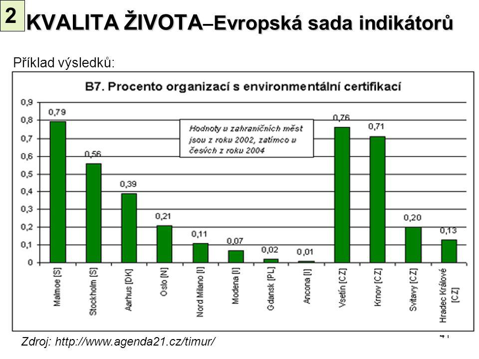 41 Zdroj: http://www.agenda21.cz/timur/ Příklad výsledků: KVALITA ŽIVOTA Evropská sada indikátorů KVALITA ŽIVOTA – Evropská sada indikátorů 2