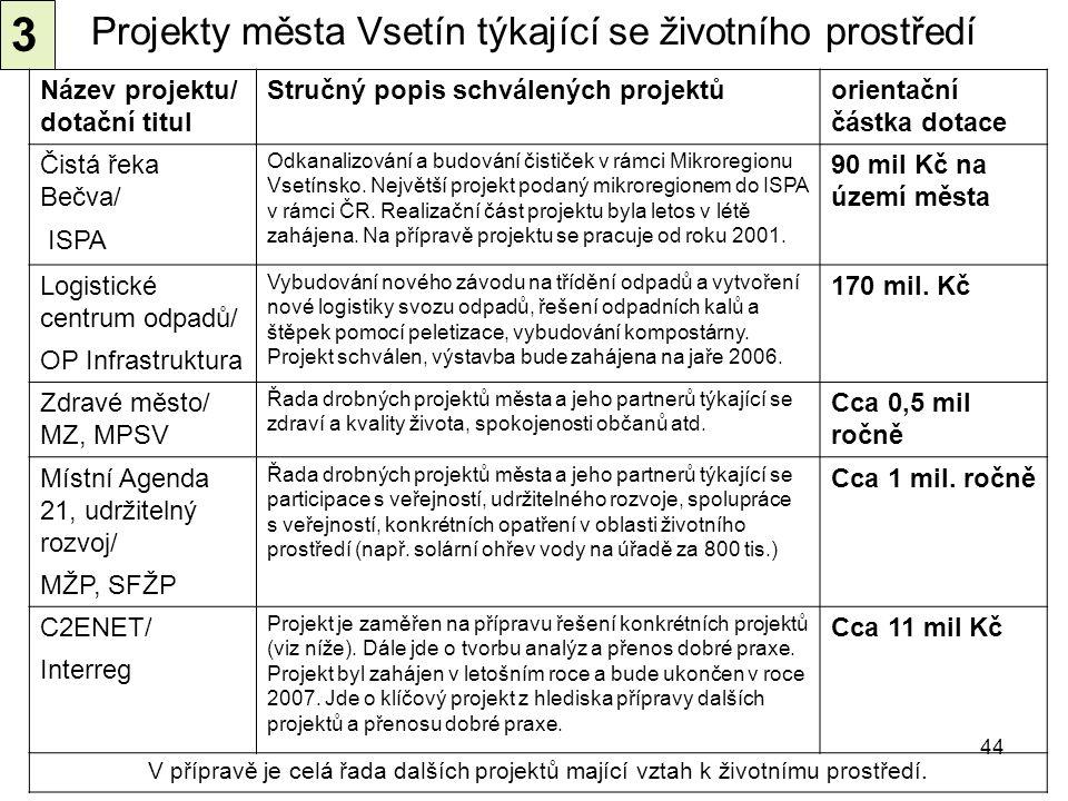 44 Projekty města Vsetín týkající se životního prostředí Název projektu/ dotační titul Stručný popis schválených projektůorientační částka dotace Čist