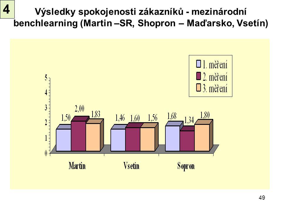 49 Výsledky spokojenosti zákazníků - mezinárodní benchlearning (Martin –SR, Shopron – Maďarsko, Vsetín) 4