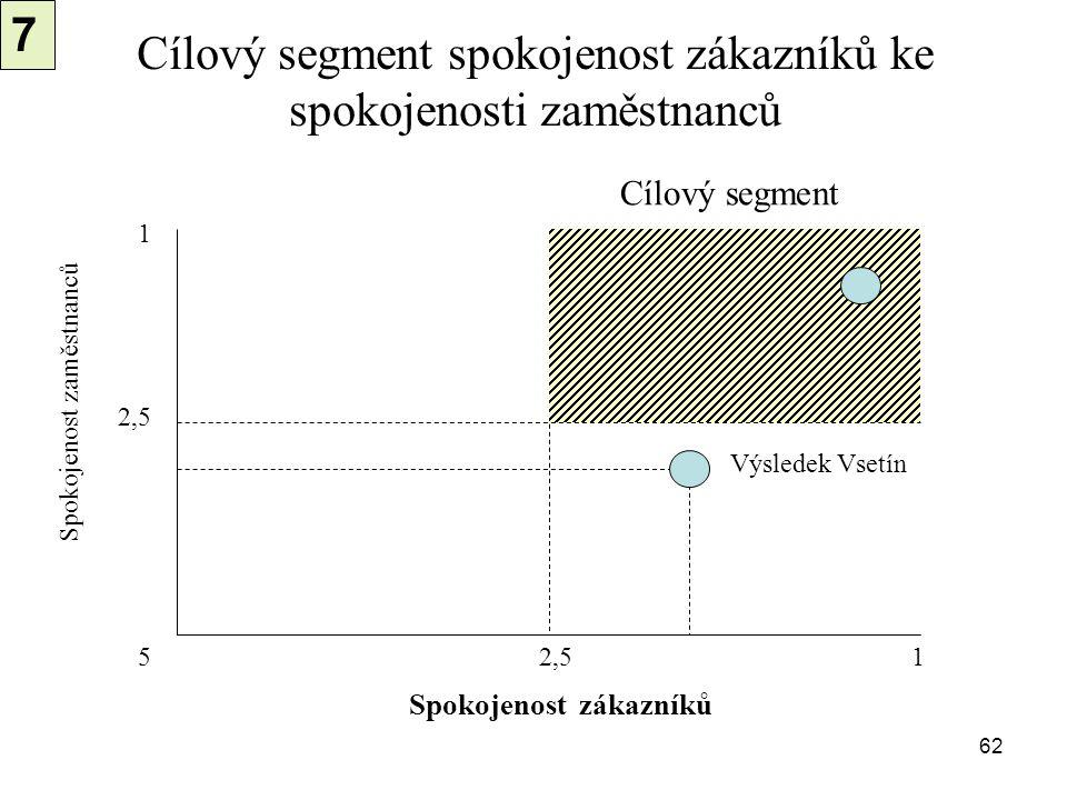 62 Cílový segment spokojenost zákazníků ke spokojenosti zaměstnanců 1 5 2,5 1 Spokojenost zaměstnanců Spokojenost zákazníků Cílový segment Výsledek Vs