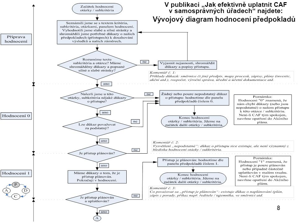 """8 Vývojový diagram hodnocení předpokladů V publikaci """"Jak efektivně uplatnit CAF v samosprávných úřadech"""" najdete:"""