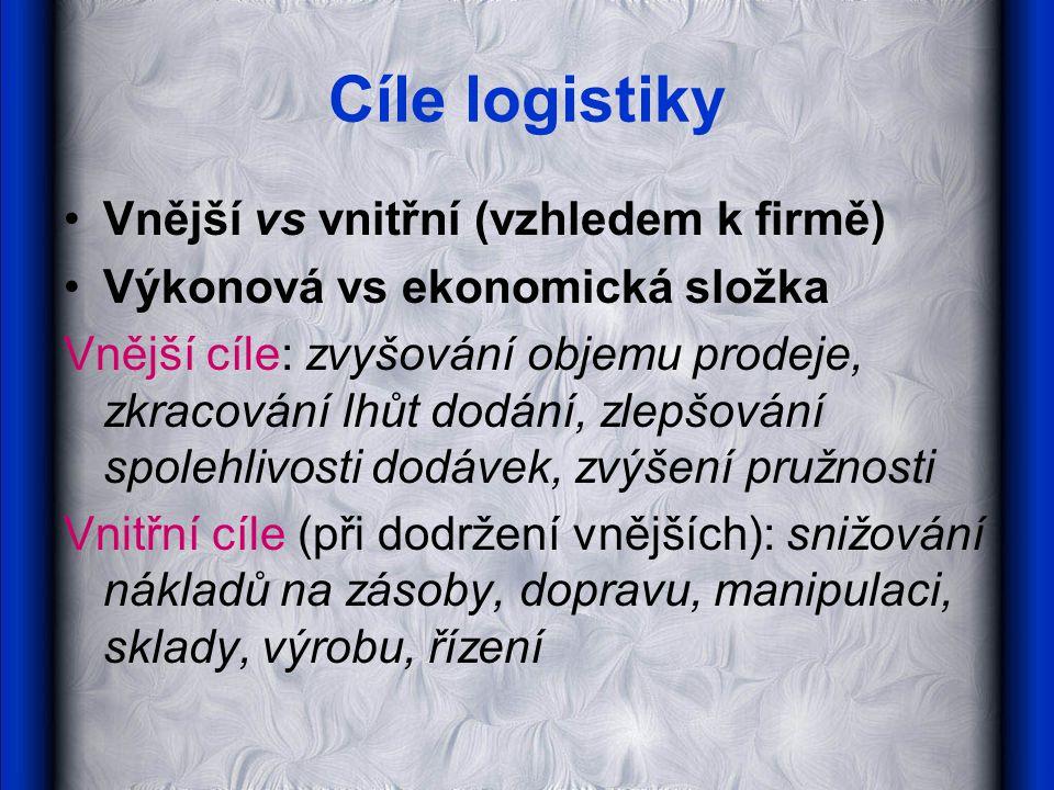 Cíle logistiky Vnější vs vnitřní (vzhledem k firmě) Výkonová vs ekonomická složka Vnější cíle: zvyšování objemu prodeje, zkracování lhůt dodání, zlepš