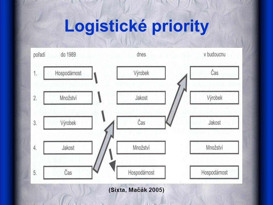 Logistické priority (Sixta, Mačák 2005)