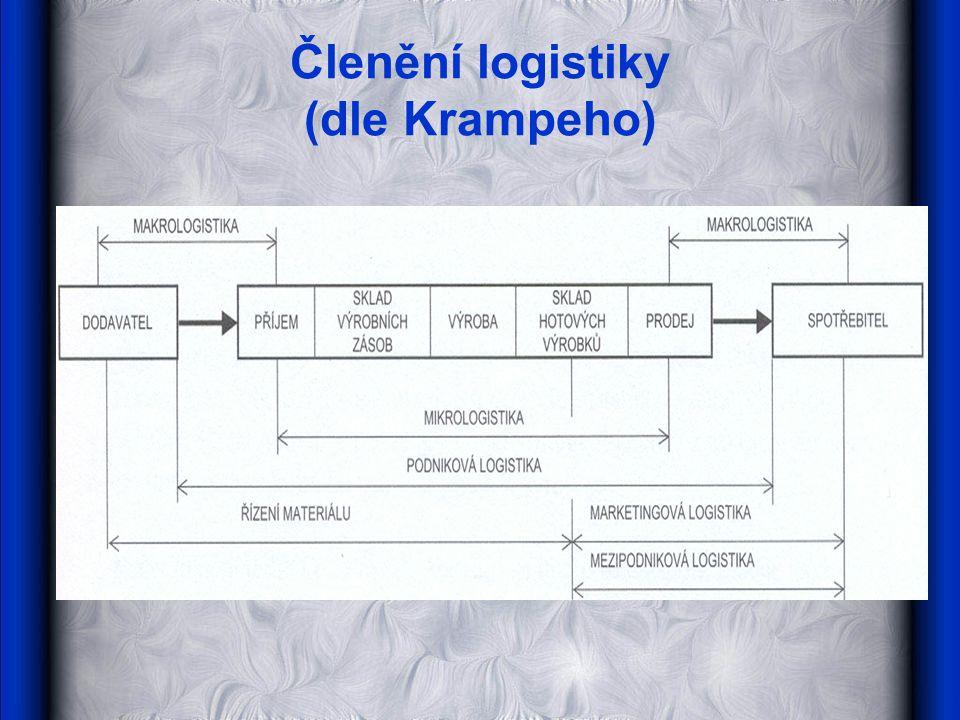 Členění logistiky (dle Krampeho)