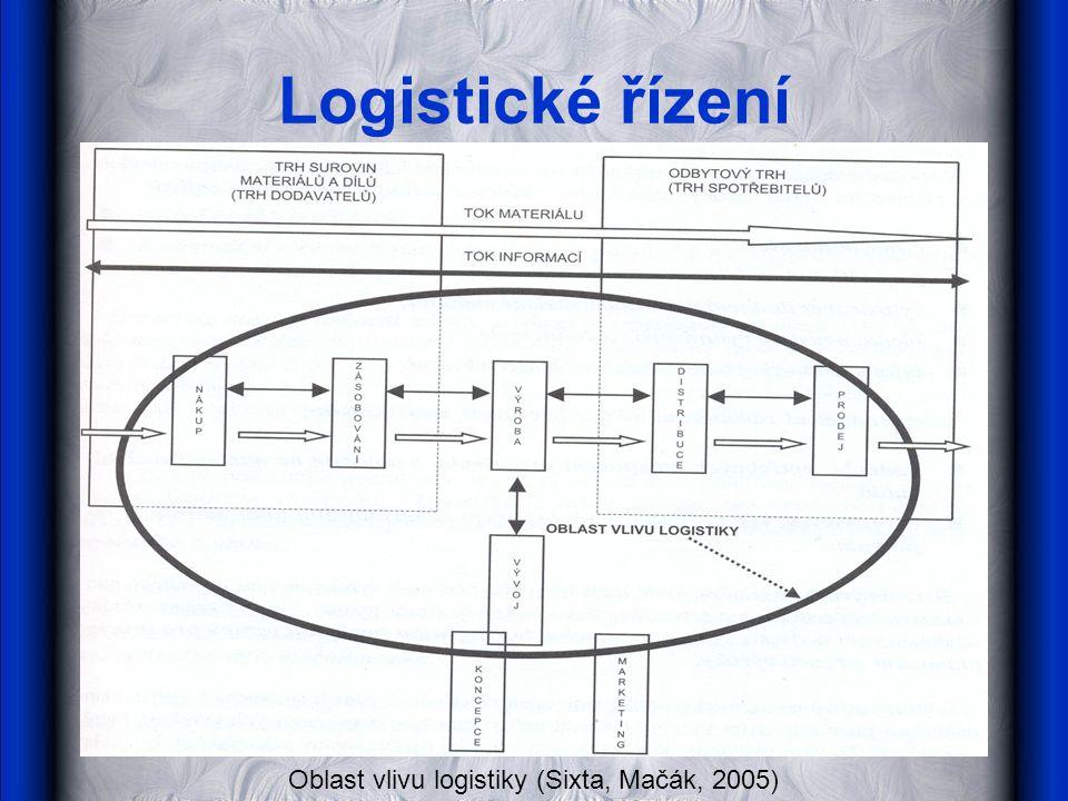 Logistické řízení Oblast vlivu logistiky (Sixta, Mačák, 2005)