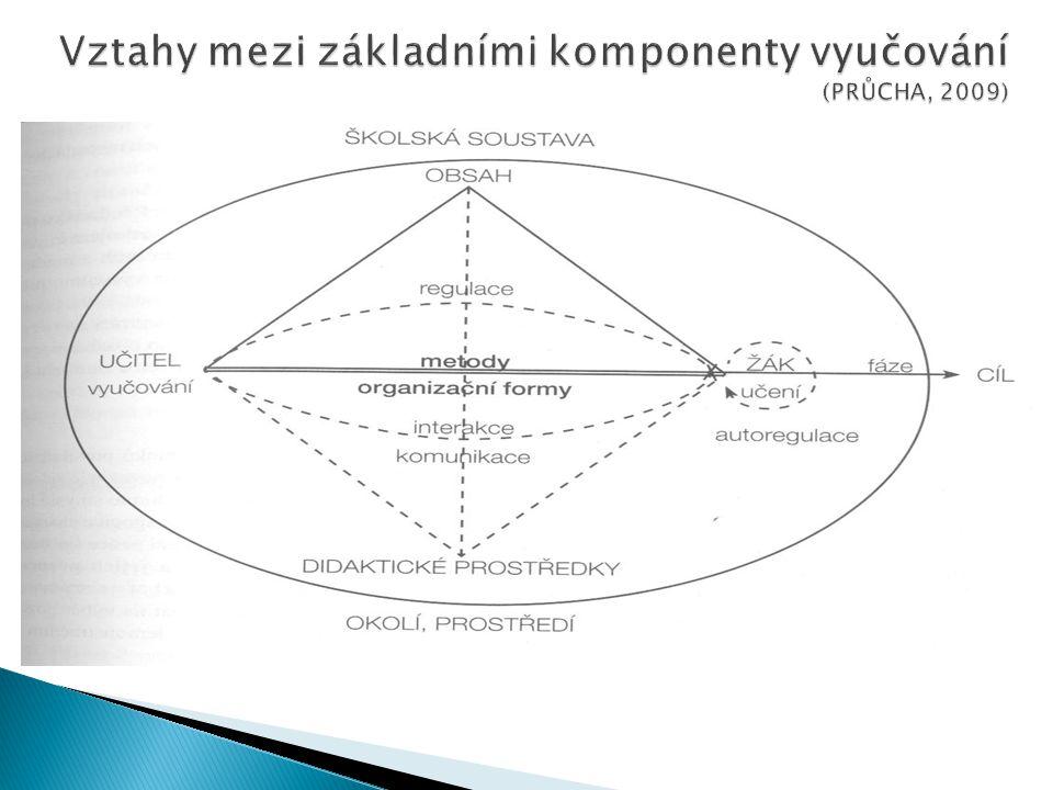 """ Cíl určuje výběr obsahu  Cíl určuje výběr výukových metod a forem  Cíl určuje obsah a formu hodnocení  Ale hodnocení není samo o sobě cílem – """"Naučit na test ◦ Není vyloučeno, že příprava hodnocení může pomoci se stanovováním cílů  Cíl určuje průběh vyučovací hodiny nebo jiné formy  Motivační význam cíle"""