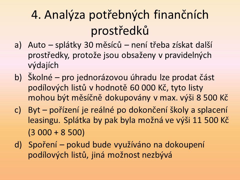 4. Analýza potřebných finančních prostředků a)Auto – splátky 30 měsíců – není třeba získat další prostředky, protože jsou obsaženy v pravidelných výda