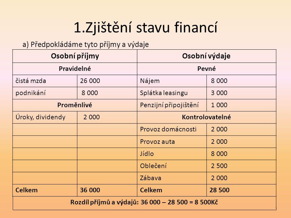 1.Zjištění stavu financí Osobní příjmyOsobní výdaje PravidelnéPevné čistá mzda26 000Nájem 8 000 podnikání 8 000Splátka leasingu 3 000 ProměnlivéPenzij