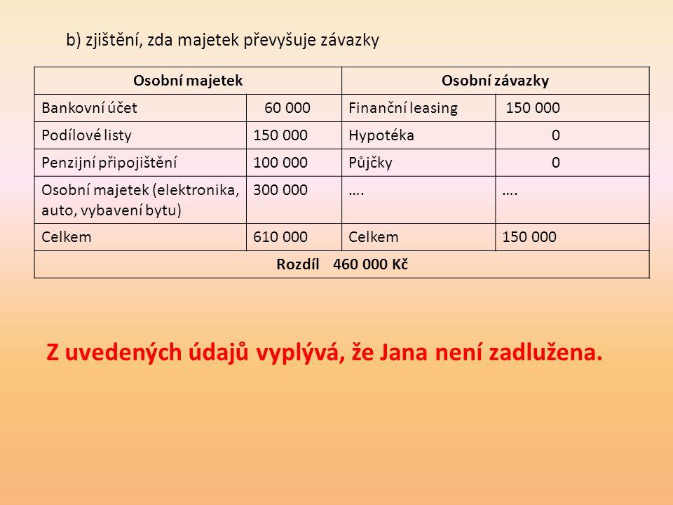 b) zjištění, zda majetek převyšuje závazky Osobní majetekOsobní závazky Bankovní účet 60 000Finanční leasing 150 000 Podílové listy150 000Hypotéka 0 P